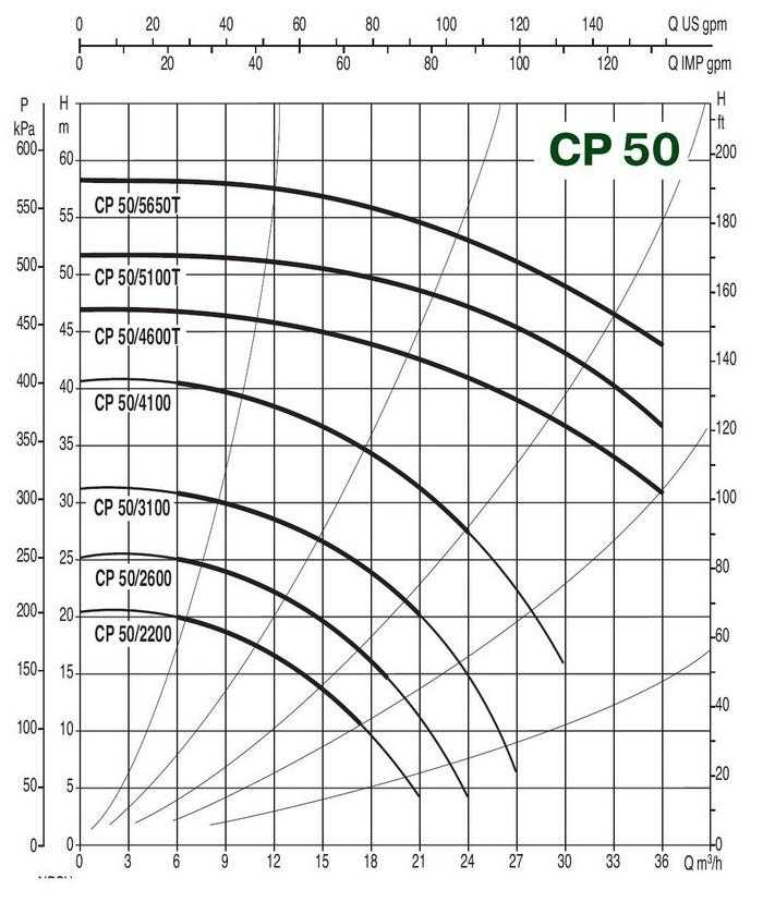 Характеристика Насос in-line CP 50/5100 T