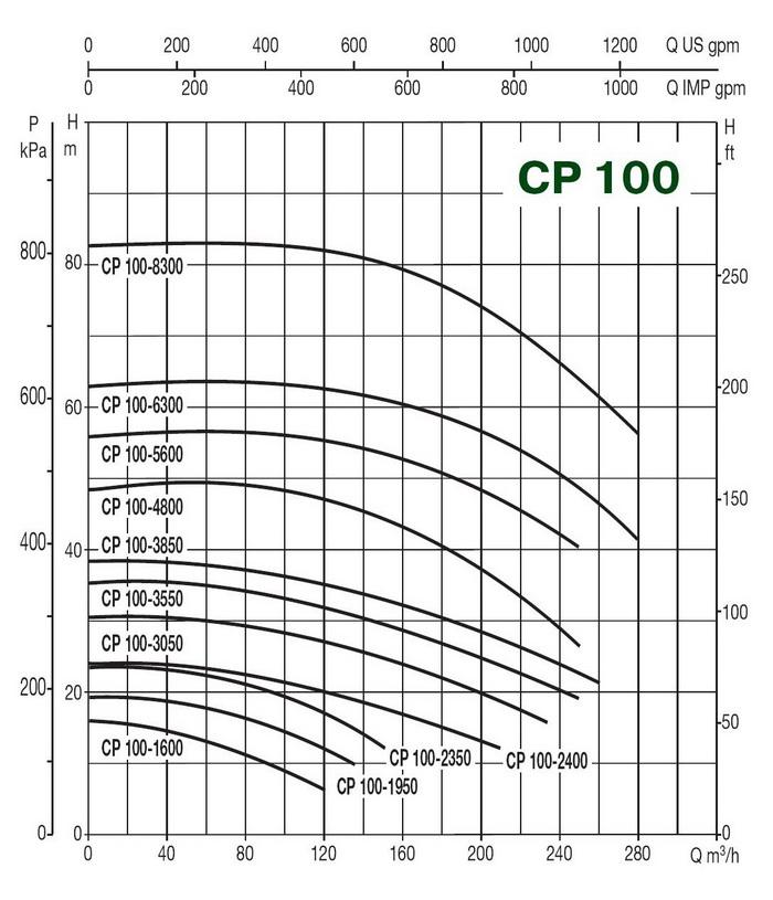 Характеристика Насос in-line CP 100/4800